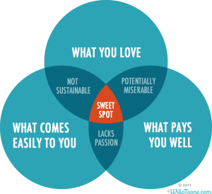sweet-spot-ven-diagram-willotoons1